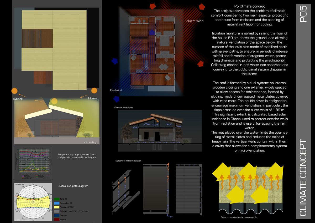 OSH Ghana - Concept bioclimatico del nuovo edificio - Tommaso Vecci